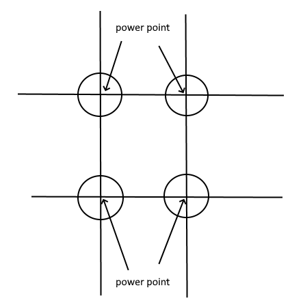 9 square grid to identify the power points for design